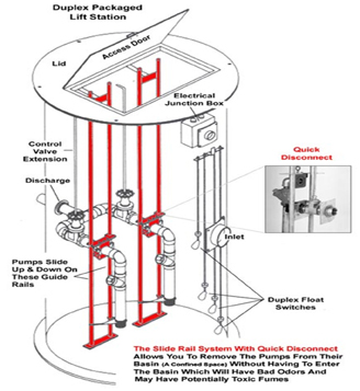 Lift Station Diagram - Trusted Wiring Diagrams