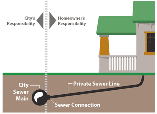 sewer ownership